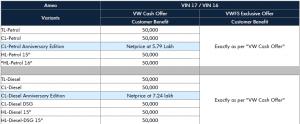 Volkswagen Ameo Offers in Hyderabad